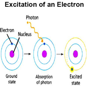 Excitation of an Electron